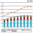 ニコ動、1日6400万PV 費用は収入の倍近く