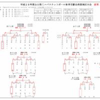 [大会結果]山口県ミニバス秋季交歓会(終了)