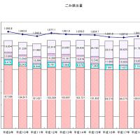 藤沢市から平成18年度清掃事業の概要が発表になっています。