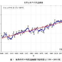 真夏日:5月に猛暑 地球の気温上昇?
