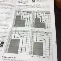 斬り込み隊長☆中島が行く! 「ロード用のシンクロナイズドシフトを考察する その1」