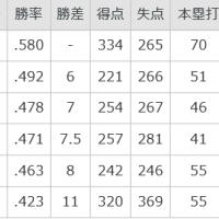 ★【巨人リスタート:首位広島を猛追】・・・・エース菅野・実戦復帰した巨人マイコラスの2枚看板で!