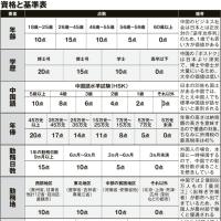 2017年新春中国居住外国人格付けチェック!