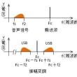TOITAの「航空無線通信士受験塾」第20期受験直前講座 (9)VHF帯に比べてのSHF帯の特徴の解答