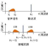 TOITAの「航空無線通信士受験塾」第19期受験直前講座 (23)DSBに比べてのSSBの特徴の解答