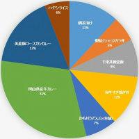 お昼予想クイズの一番人気は和牛カレー!あなたの予想は?@ 名人戦第5局2日目 倉敷戦