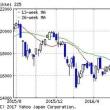 日経平均株価、下降(>_<)
