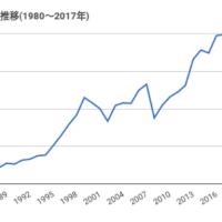 日米 約40年の株価の動き