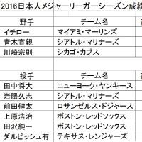 2016年 日本人メジャーリーガーシーズン成績