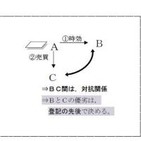 スーパー合格講座 水道橋本校 月・木曜日/夜クラス<権利関係B第1回>