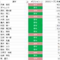 2017.1.17. 年俸を見てみる ~ジャイアンツ編~
