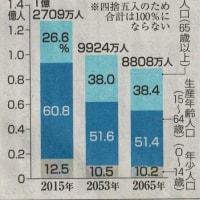65年日本人口8808万人/どうなる日本経済