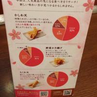 丸亀製麺天ぷら調査