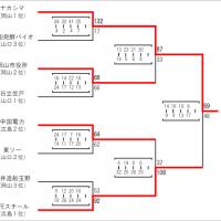 〔大会結果〕H28年度中国実業団競技大会