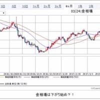 優待取りの週!  来週の株式展望 03/24