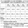 伊方原発と九州の火山問題その後 規制委が「バックフィット」を適用すると宣言したからには、伊方3号機は即時停止すべき