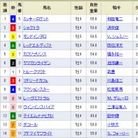 [日経新春杯(G2)]無風のレースを取るのも大事(^^)