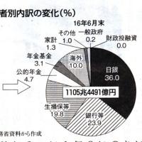 どうみる債務1千兆円② 放漫財政支える日銀