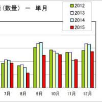 日本粘着工業会の発表による2015年12月の粘着テープの出荷実績