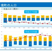 境町の人口平成28年度は1月末で86人の社会増!平成27年度は152名の社会減。茨城県境町
