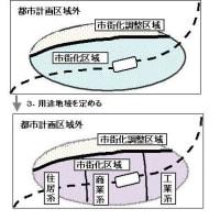 都市計画法のイメージ