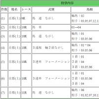 京都・朱雀ステークス・白百合ステークス・御池特別