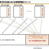 4K8K 最新情報 ロードマップ 試験放送 実用放送 東京オリンピック 左旋 右旋
