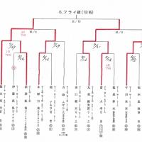 ジム(Box) 東日本新人王戦2016。