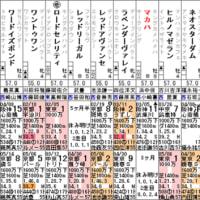 【マカハ】5/27京都 朱雀ステークス・出走確定