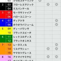 5/21【オークス[GⅠ]】[3連複]的中!予感