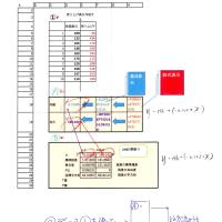 LINEST関数と 他の関数と比較してみました。