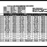 POINT&K.O.第13回全日本少年少女空手道選手権大会公式試合結果