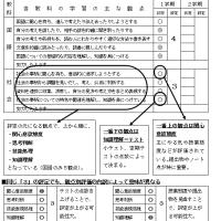 【江南】通知表のつけ方:1~5の評定はどういう基準でつけられているのか【伊藤塾】