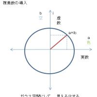 複素数導入の概念