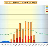 3月21 日 時間別発電量