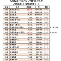 乃木坂46「755」9/24(99週目)<ウォッチ&フォロー数ランキング>