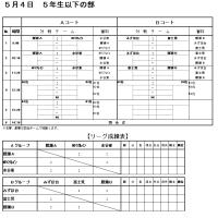 5/4(木・祝) 富士見市サッカー協会杯(5年の部) 日程