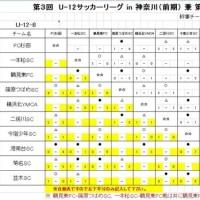 【6年生】3rd FAリーグ(前期)8ブロック(3日目)