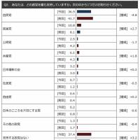 FNN世論調査で共産党が急増/公明党支持率は激減!