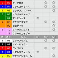 2/26【中山記念[GⅡ]】[3連複]的中!予感