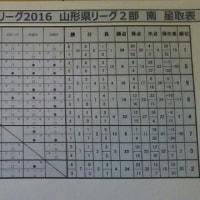 Y2リーグ南 星取表