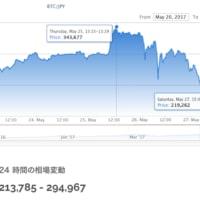 Bitcoin乱高下。2日と1時間45分で、3分の1以上消えた。