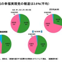 衆院補選  5大紙の幸福実現党の報道は2~7%だけ  ザ・リバティWeb