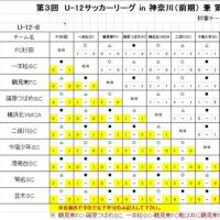 【6年生】3rd FAリーグ(前期)8ブロック(最終日)