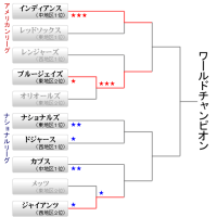 2016 MLB POSTSEASON  ア・リーグ組合せ決定!
