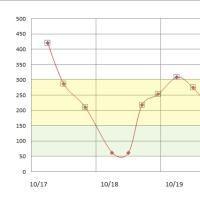 10月17日から23日の血糖値、およびゾロとルナの健康診断