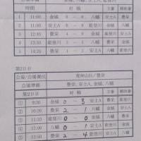 【結果】選手権大会2次予選湖東ブロック
