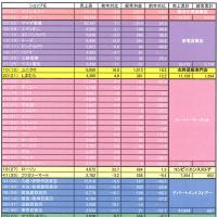 2009年度小売業ランキング (経常利益)