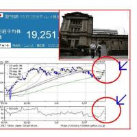 日銀、景気判断を上方修正って本当!?