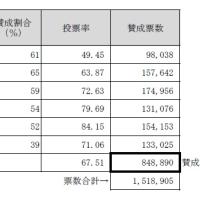 大阪市住民投票の世代別賛成割合について